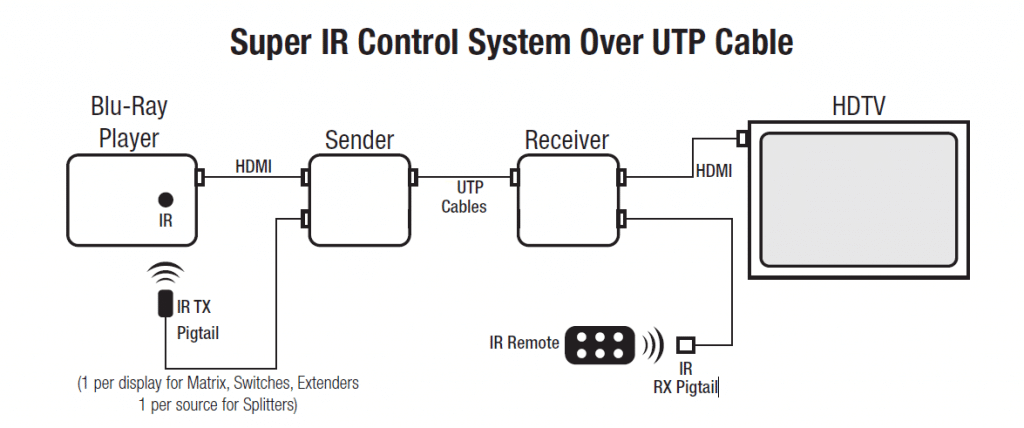 IR control system over UTP cable
