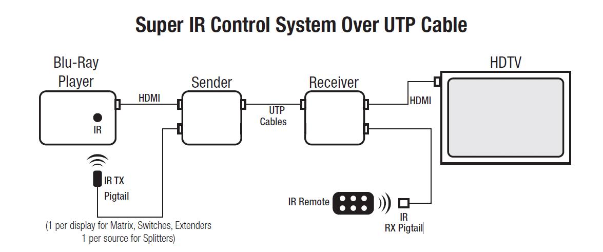 Sinowell Extender Ir Control
