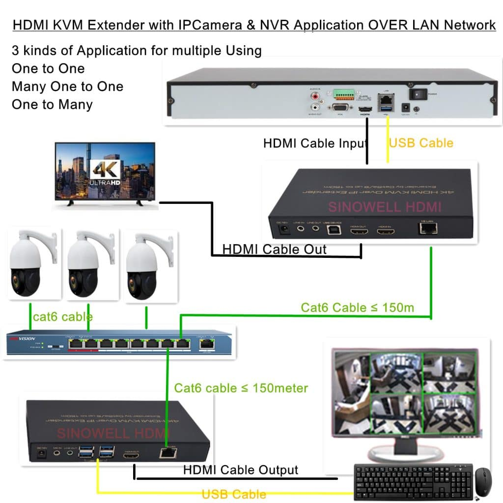 Ipcamera With Hdmi Extender Up To 150m 200m