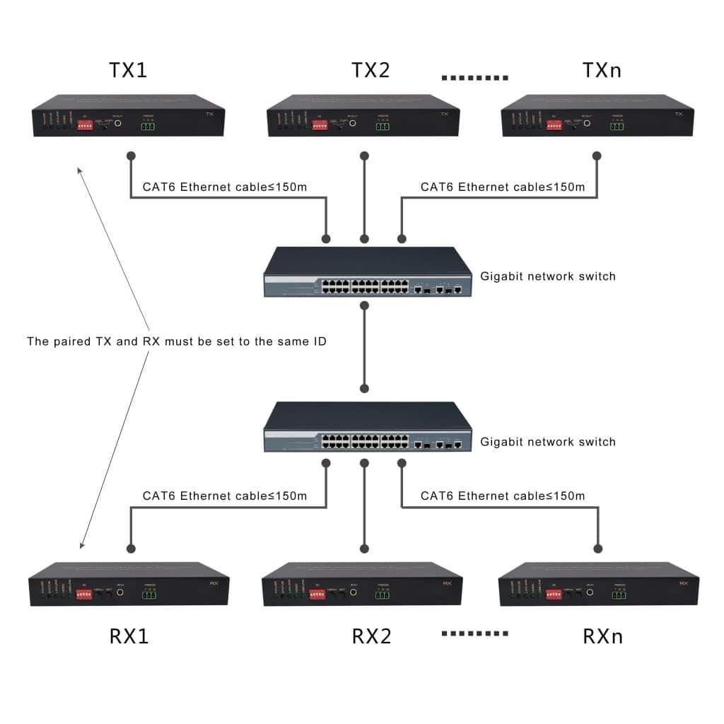 Cascade Router Conntction 1