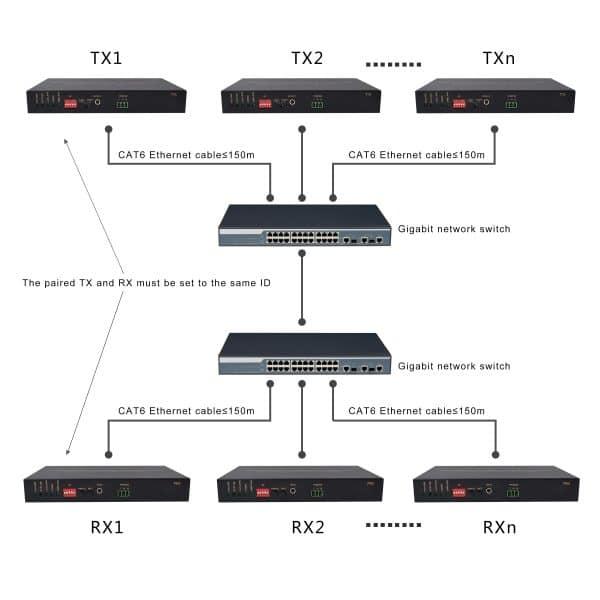 Cascade Router Conntction