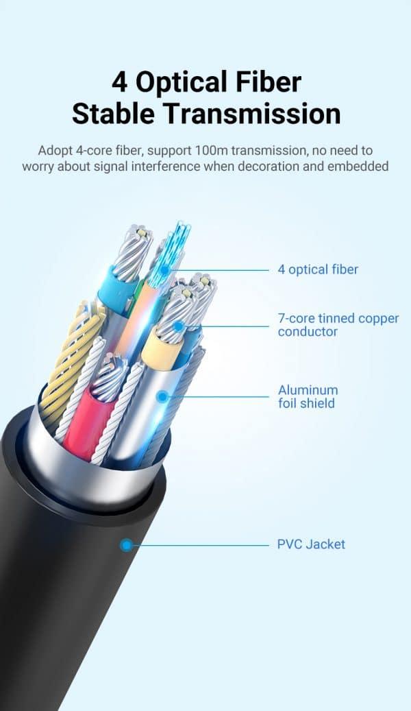 Fiber Cable Inside Structure