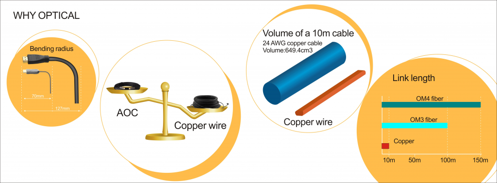 why optical not copper